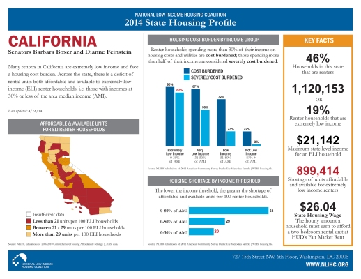2014 State Housing Profile: CA