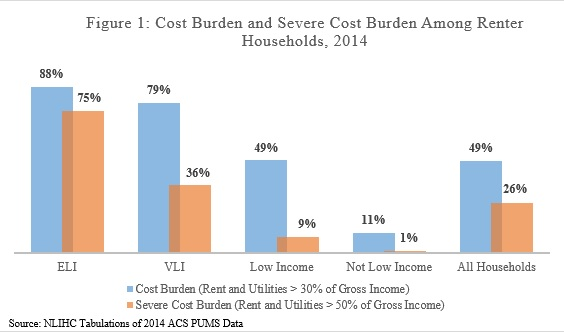 The Upshot of Focusing on Extremely Low Income Renters