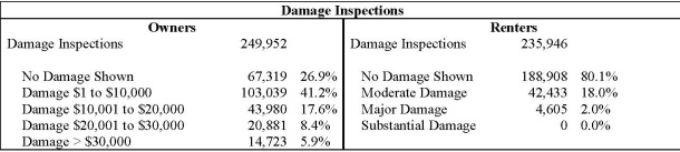 Damage Inspections