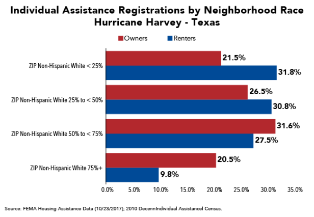 IA Registrations by Neighborhood Race Hurricane Harvey Texas