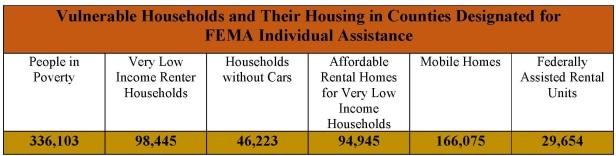 Vulnerable Households